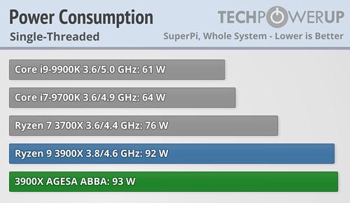 AMD ha resuelto los problemas del modo turbo de los Ryzen 3000 35