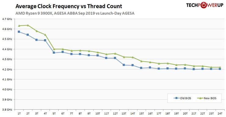 AMD ha resuelto los problemas del modo turbo de los Ryzen 3000 33