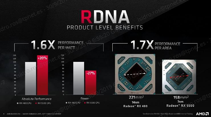 AMD presenta las Radeon RX 5500, especificaciones y precio 31