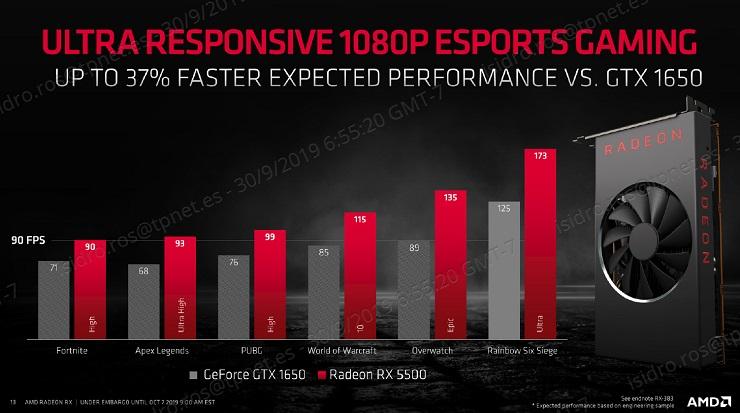 AMD presenta las Radeon RX 5500, especificaciones y precio 37