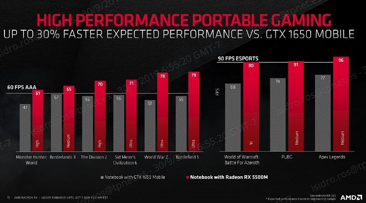 AMD presenta las Radeon RX 5500, especificaciones y precio 39