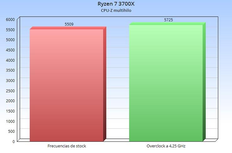 No merece la pena overclockear un Ryzen 3000, te contamos por qué 32