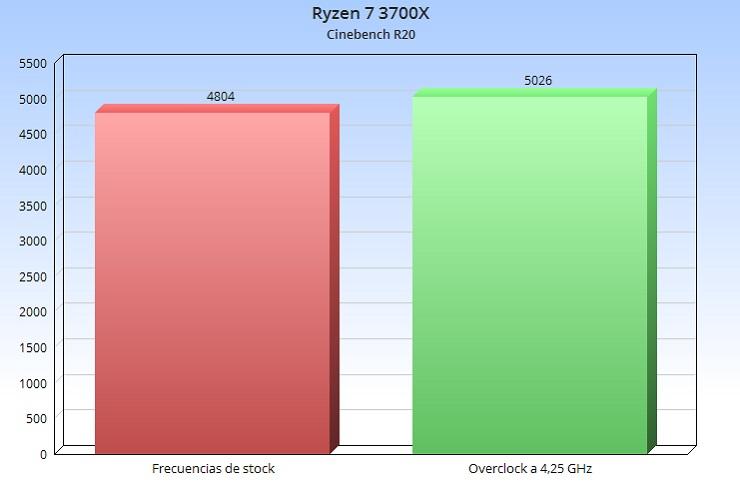 No merece la pena overclockear un Ryzen 3000, te contamos por qué 40