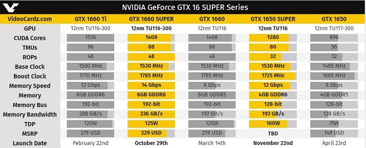 Especificaciones definitivas de las GTX 1660 Super y GTX 1650 Super 33