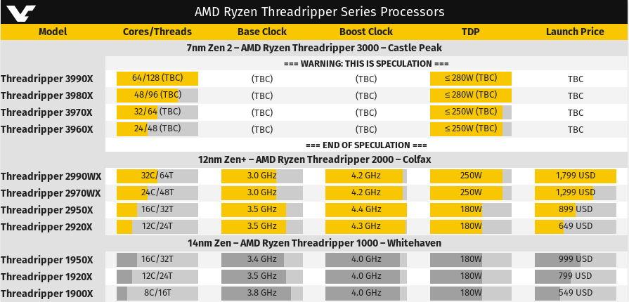 Gráfico de Threadripper 3000, con los modelos 3960X, 3970X, 3980X y 3990X