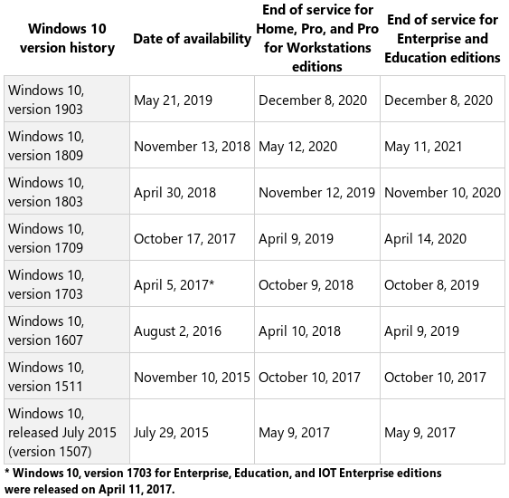 Hoja de ruta de Microsoft con Windows 10