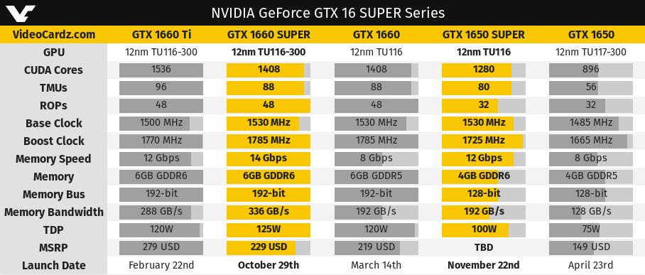 NVIDIA GTX 1660 Super y NVIDIA GTX 1650 Super frente a los modelos originales