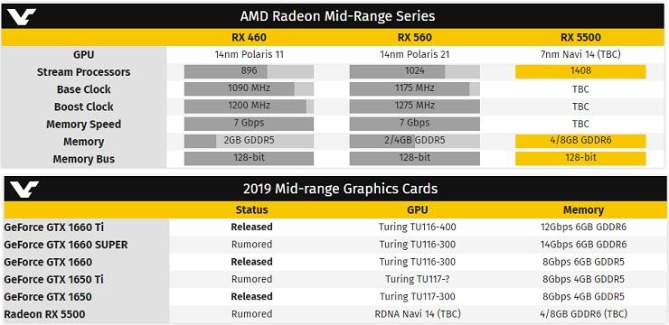 NVIDIA responderá a la Radeon RX 5500 con la GTX 1650 Super, guerra (por fin) en la gama media 34