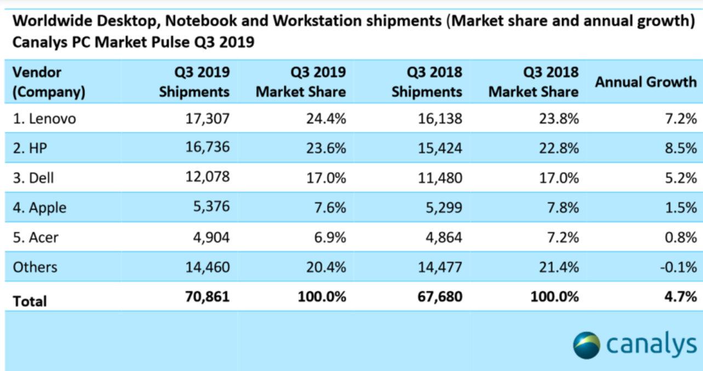mercado mundial de PCs