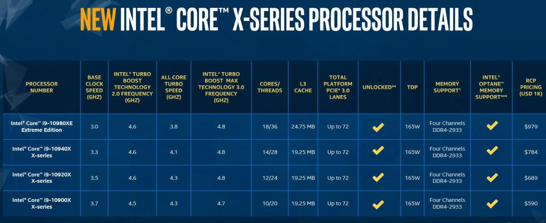 procesadores Cascade Lake-X