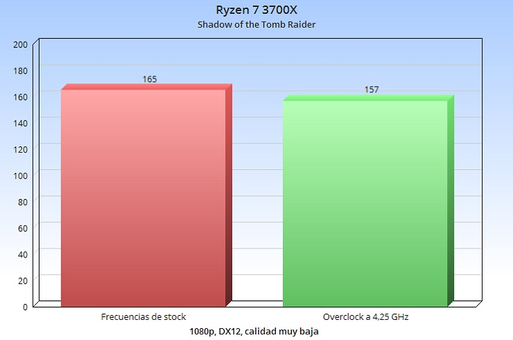 No merece la pena overclockear un Ryzen 3000, te contamos por qué 36
