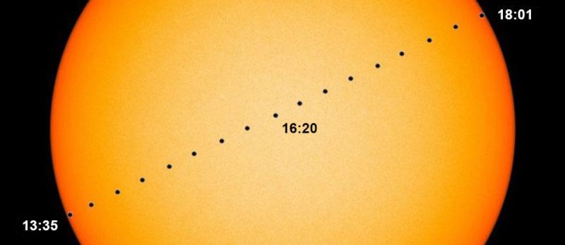 Trayecto Mercurio frente Sol