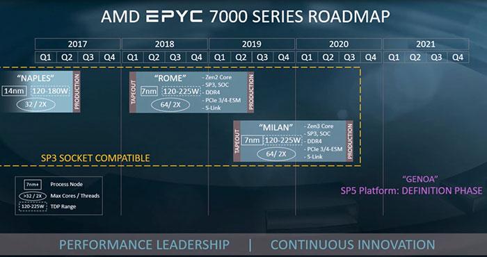 Hoja de ruta de los procesadores AMD EPYC con Zen 3