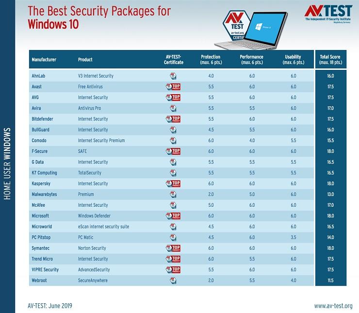 Los diez antivirus más populares para Windows 10 36