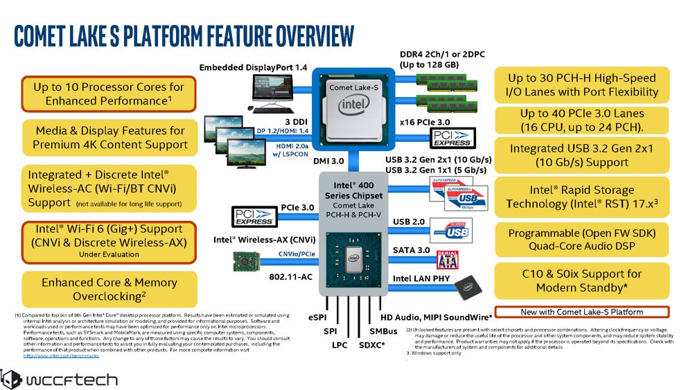 Características de Intel Comet Lake con un chipset de la Serie 400 de Intel