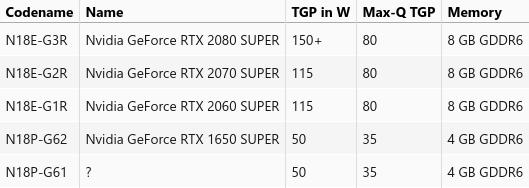 Características de NVDIA RTX 1650 Super, RTX 2080 Super, RTX 2070 Super y RTX 2060 Super para portátiles