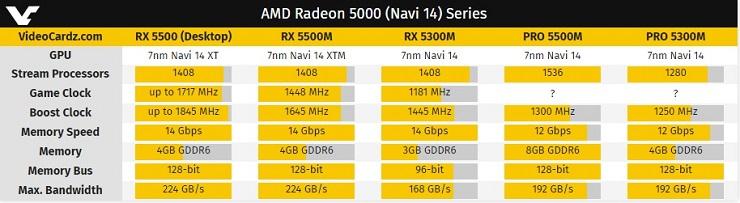 AMD presenta las Radeon RX 5500M y Radeon RX 5300M 31