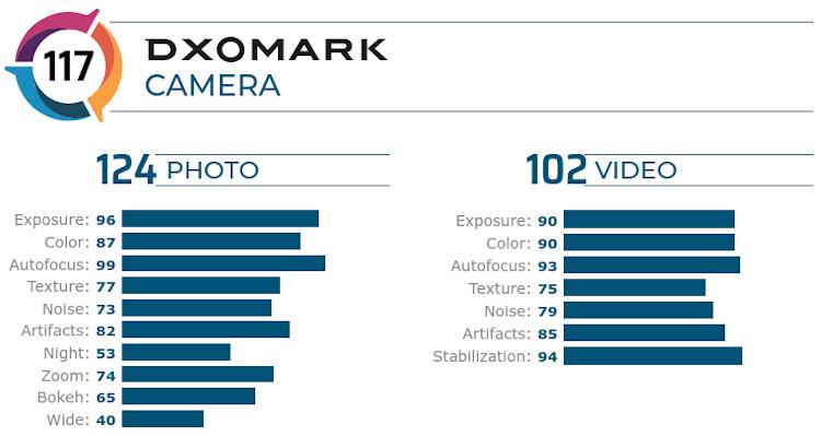 Puntuación de la configuración de la cámara trasera del iPhone 11 en DxOMark