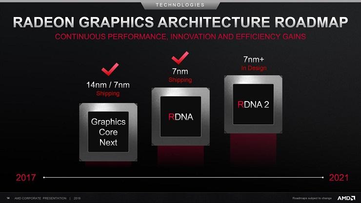 Las Radeon RX con trazado de rayos serán presentadas en el CES 33