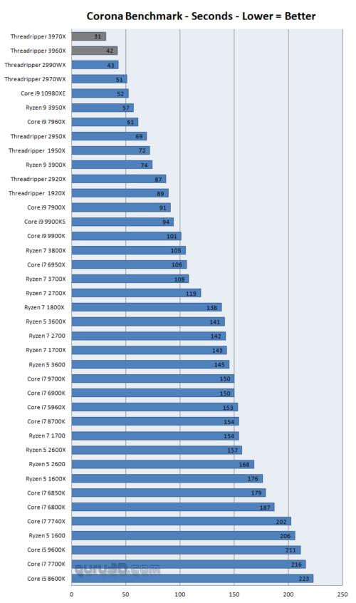 Análisis de los Threadripper 3960X y 3970X, AMD ha conseguido algo grande 34