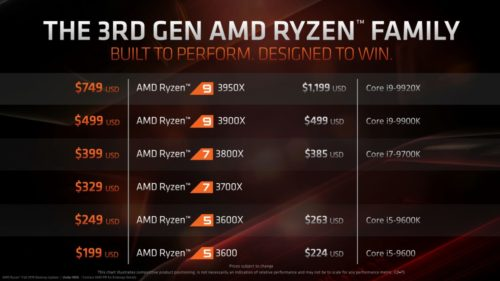 AMD presenta los Ryzen 9 3950X, Threadripper 3000 y el Athlon 3000G 32