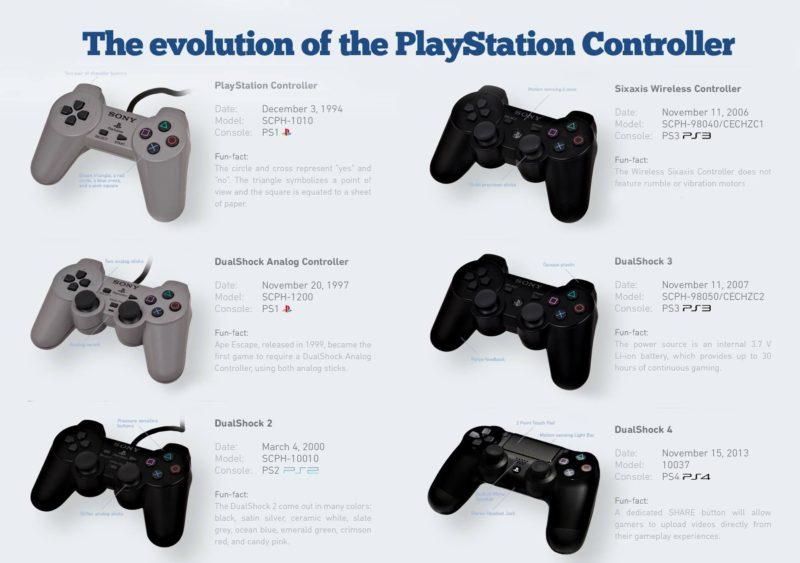 Sony DualShock Evolucion PS5