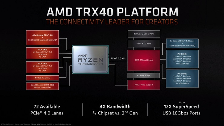 AMD presenta los Ryzen 9 3950X, Threadripper 3000 y el Athlon 3000G 44