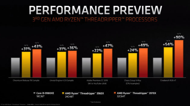 AMD presenta los Ryzen 9 3950X, Threadripper 3000 y el Athlon 3000G 48