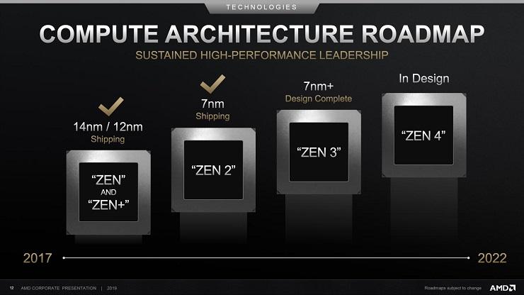 Zen 3 de AMD utilizará una arquitectura totalmente nueva en proceso de 7 nm+ 32