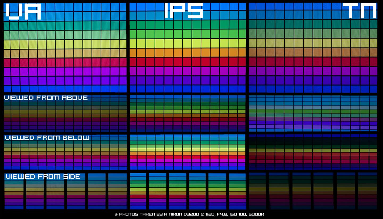TN, VA o IPS: ¿Cómo saber qué pantalla elegir? 30
