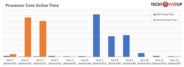 Los Ryzen 9 3900X mejoran sus frecuencias de trabajo gracias a un plan personalizado de energía 33