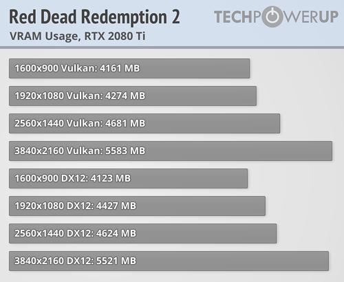 Red Dead Redemption 2 a prueba con 23 tarjetas gráficas 47