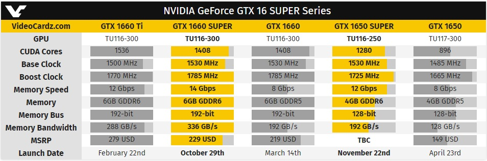 NVIDIA lanza la GTX 1650 Super para hacer frente a la Radeon RX 5500 33
