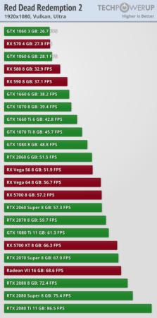 Red Dead Redemption 2 a prueba con 23 tarjetas gráficas 35