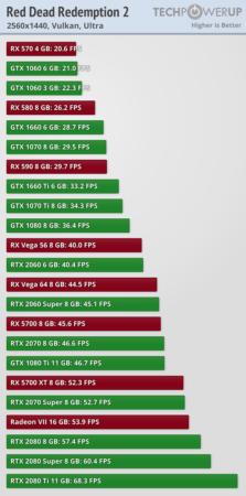 Red Dead Redemption 2 a prueba con 23 tarjetas gráficas 37