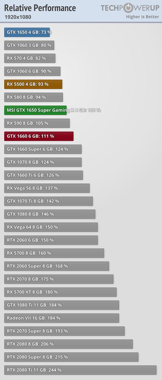 NVIDIA lanza la GTX 1650 Super para hacer frente a la Radeon RX 5500 35