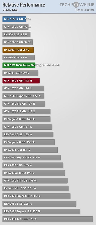 NVIDIA lanza la GTX 1650 Super para hacer frente a la Radeon RX 5500 37