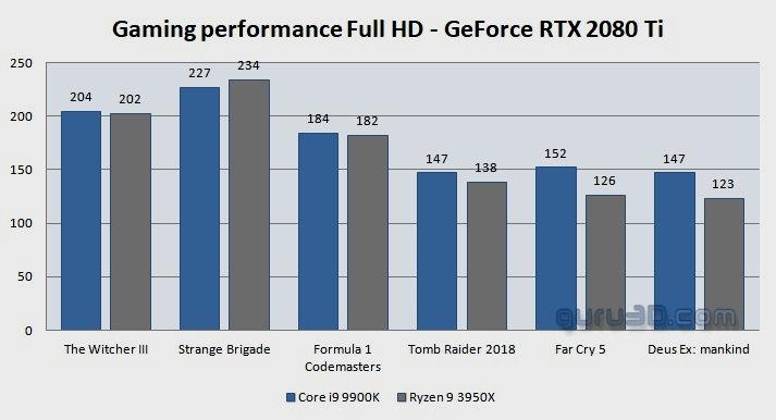 Análisis del Ryzen 9 3950X: ¿qué dicen los medios de lo nuevo de AMD? 32