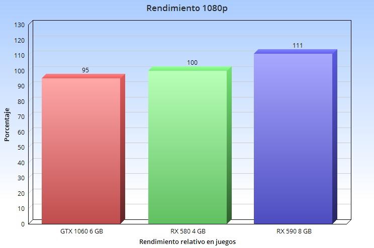 Qué tarjeta gráfica es la mejor para jugar en 1080p, 1440p y 4K en relación precio-rendimiento 36
