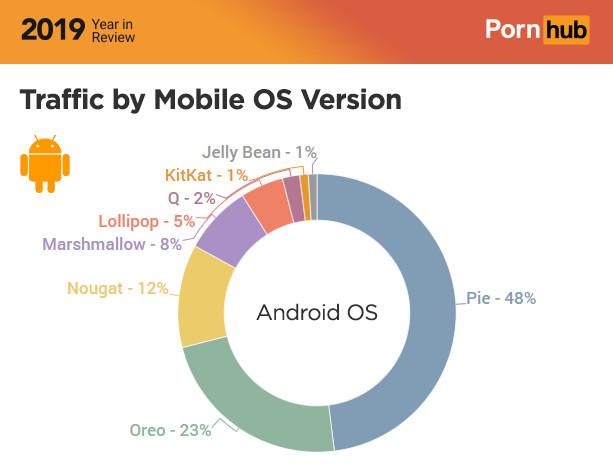 fragmentación en android