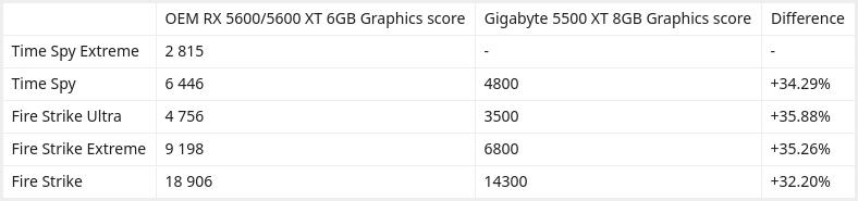 AMD Radeon RX 5600 XT Vs AMD Radeon RX 5500 XT