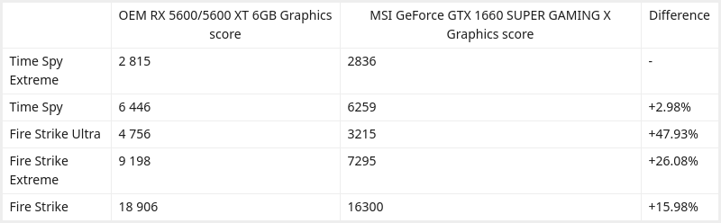 AMD Radeon RX 5600 XT Vs NVIDIA GTX 1660 SUPER