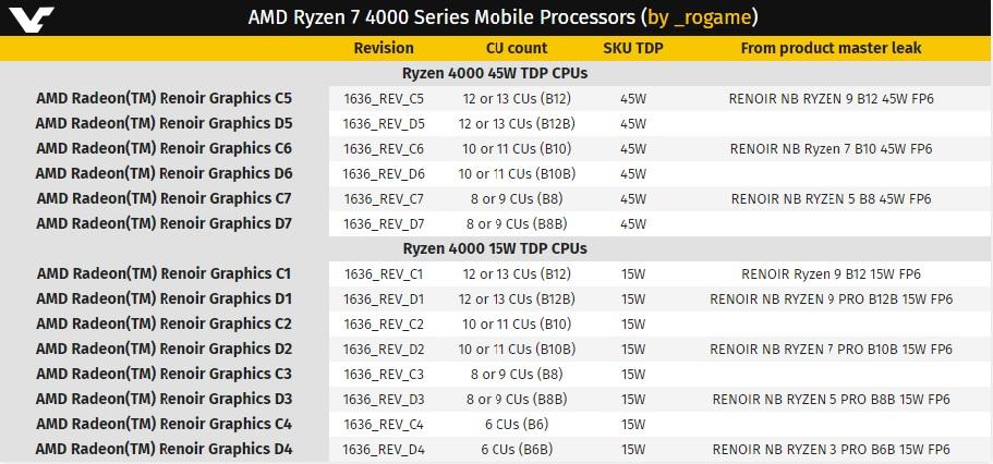 La APU Ryzen 7 4700U contará con una CPU de 8 núcleos a 4,2 GHz 29