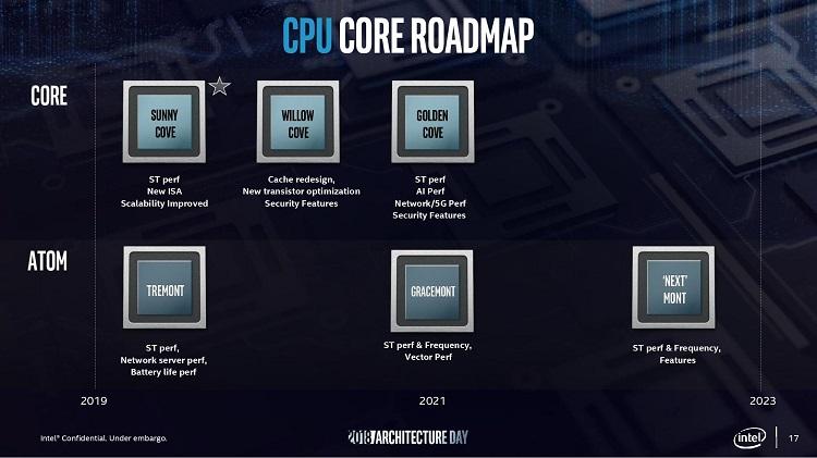 Intel Tiger Lake se perfila como una generación prometedora con un IPC rompedor 36