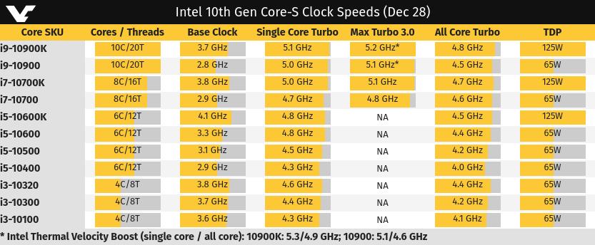 Características provisionales de los procesadores Intel Comet Lake S
