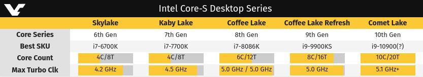 Comparativa del Intel Core i9-10900 (Comet Lake S) con procesadores de generaciones anteriores