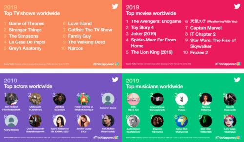 Mejor Twitter 2019 Ocio