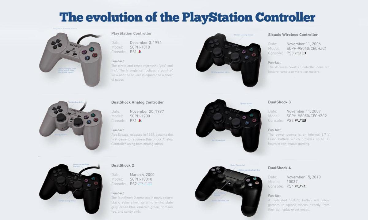 Playstation Dualshock Evolución