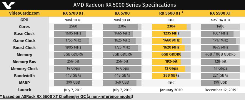 Tabla comparativa de VideoCardz con las AMD Radeon RX 5700 XT, RX 5700, RX 5600 XT y RX 5500 XT