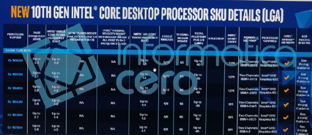 Tabla de procesadores Intel Comet Lake S